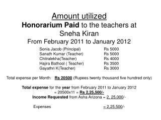 Sonia Jacob (Principal) 		Rs 5000 Sanath Kumar (Teacher)		Rs 5000 Chitralekha(Teacher)		Rs 4000