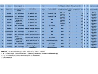 Table S1 . The clinicopathological data of the 12 true PSCC patients.