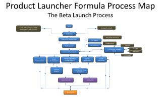 Product Launcher Formula Process Map The Beta Launch Process