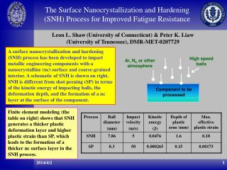 The Surface Nanocrystallization and Hardening (SNH) Process for Improved Fatigue Resistance