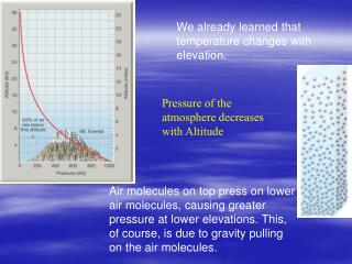 Pressure of the atmosphere decreases with Altitude