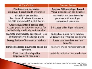 """NEJM :  """"The Partisan Divide – The McCain and Obama Plans for US  Health Care Reform """""""