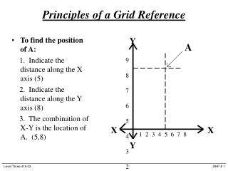 Principles of a Grid Reference