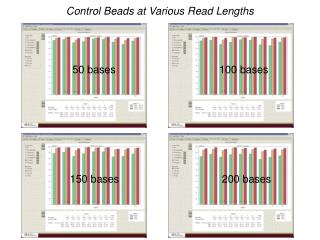 Control Beads at Various Read Lengths