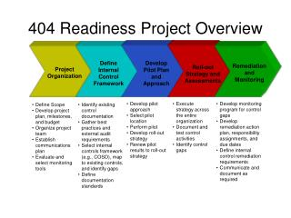 404 Readiness Project Overview