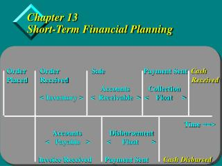 Chapter 13 Short-Term Financial Planning