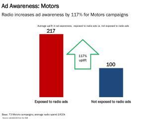 Ad Awareness: Motors