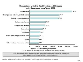 Occupations with the Most Injuries and Illnesses with Days Away from Work, 2002