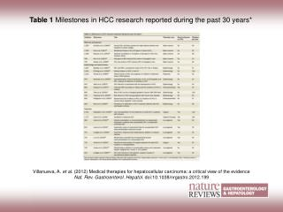 Table 1  Milestones in HCC research reported during the past 30 years*