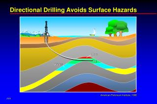 Directional Drilling Avoids Surface Hazards