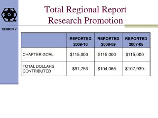 Total Regional Report  Research Promotion