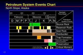 Petroleum System Events Chart