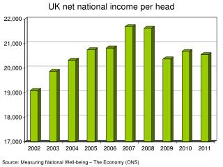 Source: Measuring National Well-being – The Economy (ONS)