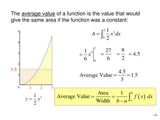 Mean Value Theorem (for definite integrals)