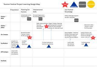 NSW online  activities: Personal Presentation Standards