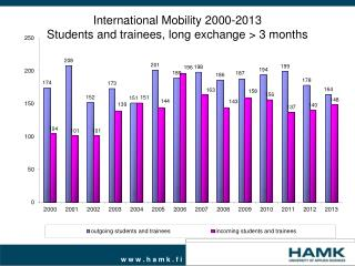International Mobility 2000-2013 Students and trainees, long exchange > 3 months