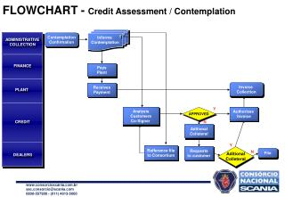 FLOWCHART -  Credit Assessment / Contemplation