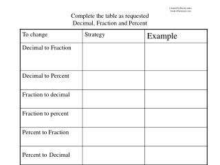 Complete the table as requested Decimal, Fraction and Percent