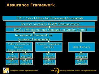 Assurance Framework