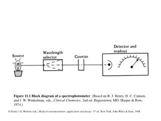 Figure 11.4  Synchron CX4 measurement read window for a rate-type measurement