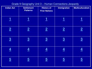 Grade 9 Geography Unit 3 – Human Connections Jeopardy
