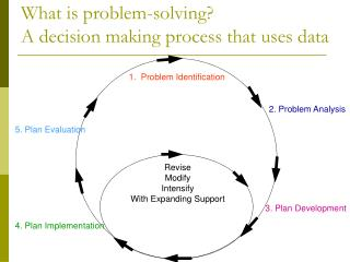 What is problem-solving? A decision making process that uses data