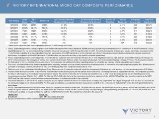Victory International Micro Cap Composite Performance