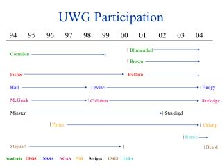 UWG Participation