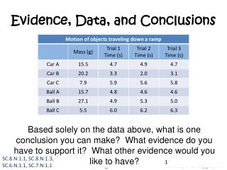 Evidence, Data, and Conclusions