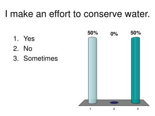 I make an effort to conserve water.