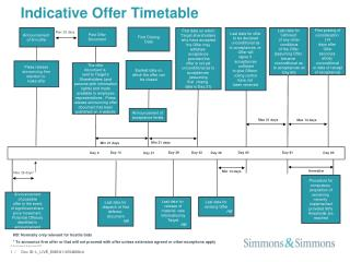 Indicative Offer Timetable