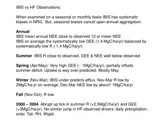 IBIS vs HF Observations: