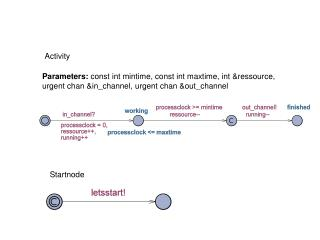 Parameters: const int mintime, const int maxtime, int &ressource,
