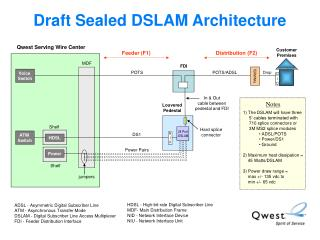 Draft Sealed DSLAM Architecture