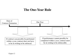 The One-Year Rule
