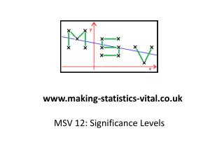 MSV 12: Significance Levels