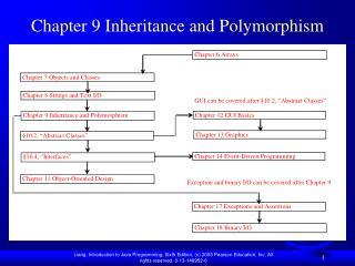 Chapter 9 Inheritance and Polymorphism