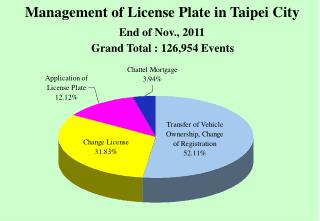 Management of License Plate in Taipei City