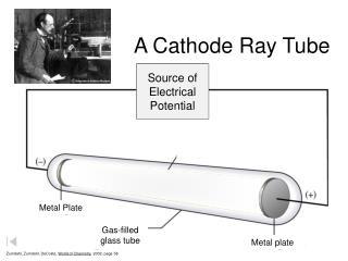 A Cathode Ray Tube