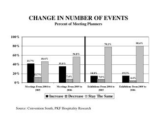CHANGE IN NUMBER OF EVENTS Percent of Meeting Planners