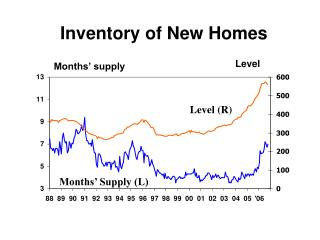 Inventory of New Homes