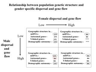 Female dispersal and gene flow