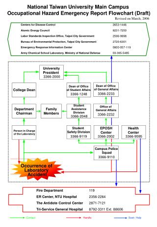 National Taiwan University Main Campus  Occupational Hazard Emergency Report Flowchart (Draft)