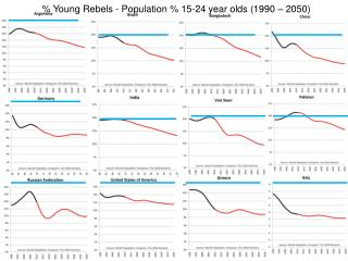% Young Rebels - Population % 15-24 year olds (1990 – 2050)