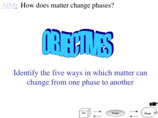 AIM :   How does matter change phases?