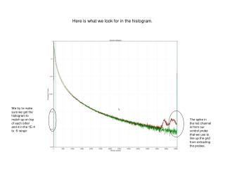 Here is what we look for in the histogram.