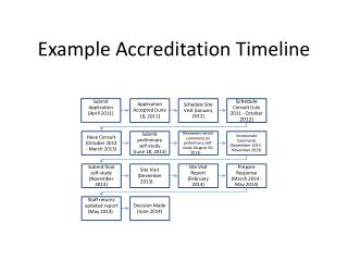 Example Accreditation Timeline