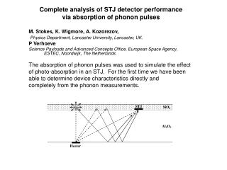 Complete analysis of STJ detector performance  via absorption of phonon pulses