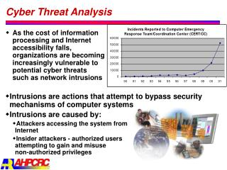 Cyber Threat Analysis