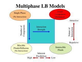 Multiphase LB Models